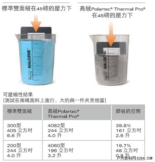 thermal是什么面料
