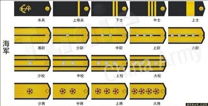 解放军军衔与肩章与87式军衔军服