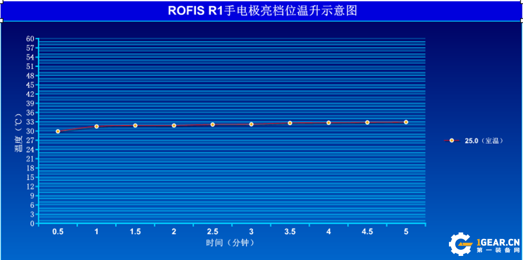 ROFIS R1-R2-R3 90度旋转手电入手体验